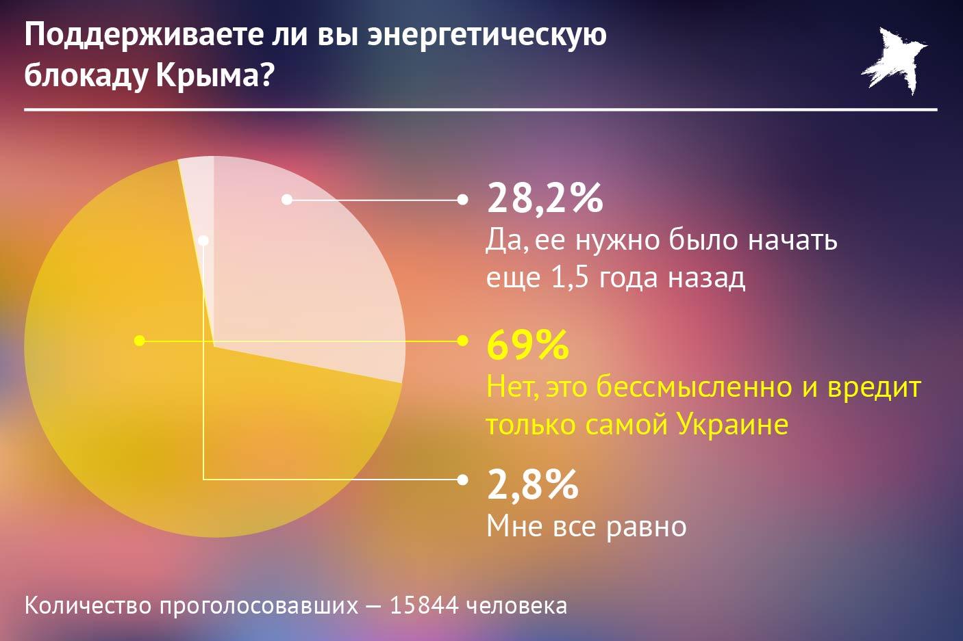 Опрос об энергетической блокаде Крыма. Фото: Наиль ВАЛИУЛИН