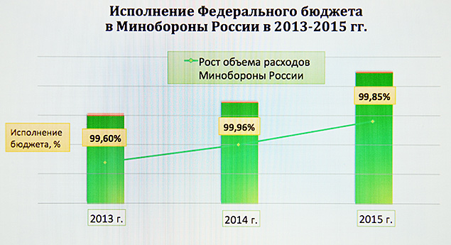 Армия России является самым крупным  в стране получателем бюджетных стредств