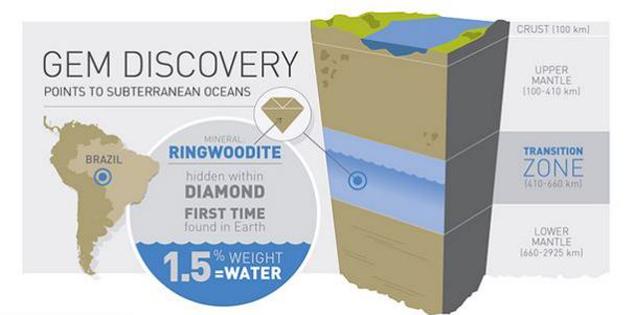 Ученые полагают, что на глубине в несколько сотен километров находятся гигантские резервуары с водой.