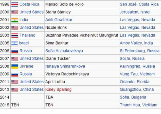 В русской Википедии имя Юлии Иониной уже появилось среди победителей. В англоязычной нет информации о завершении конкурса.