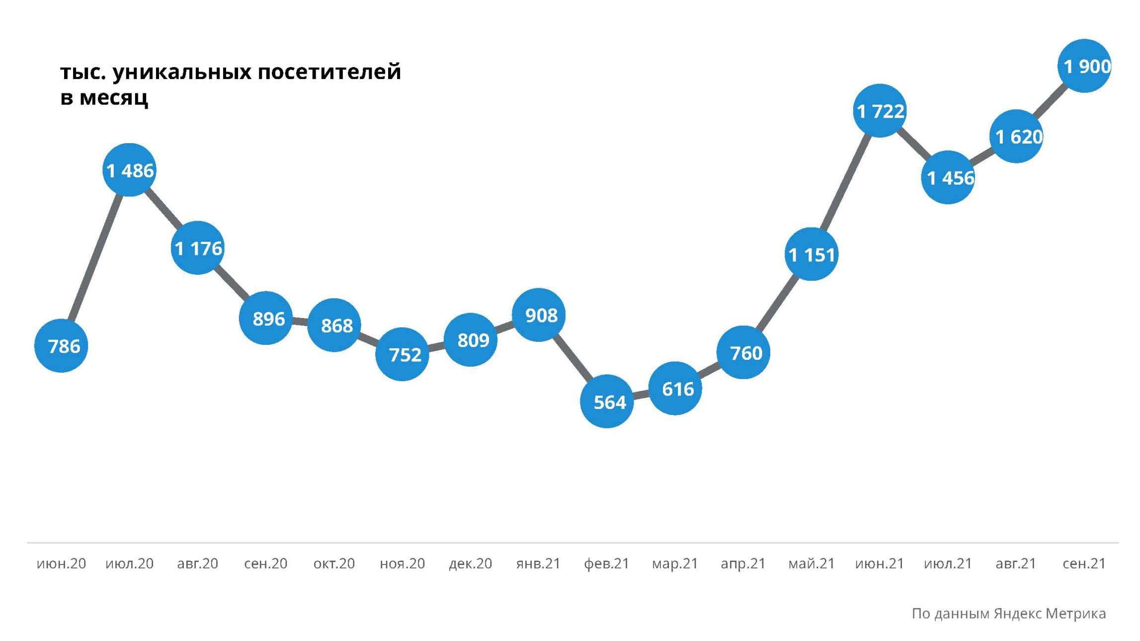 Посещаемость Отдых в России, сентябрь 2021