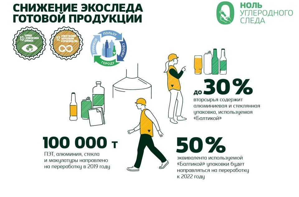 """""""Балтика"""" обеспечит сбор и переработку половины выпускаемой компанией упаковки к 2022 году."""