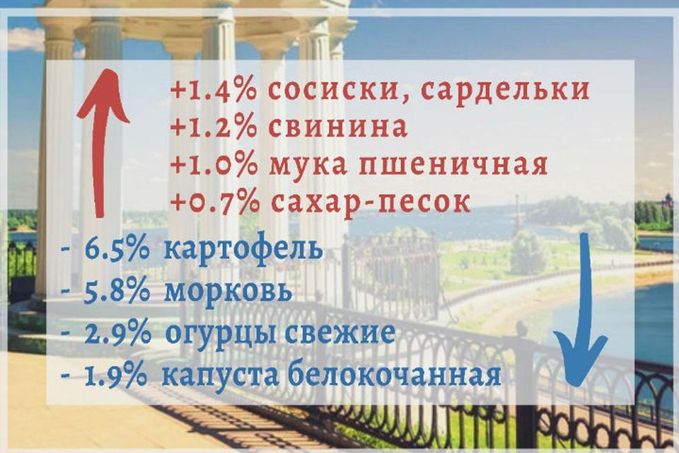Цены снизились на сезонные овощи. Изображение предоставлено Ярославльстат