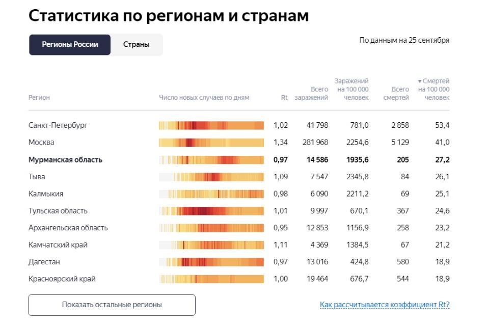 Статистика смертей от коронавируса совсем не радует. Фото: yandex.ru/covid19/stat