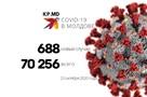 Коронавирус в Молдове, данные на 23 октября 2020: + 688 новых случаев, перевалили за 70 тысяч
