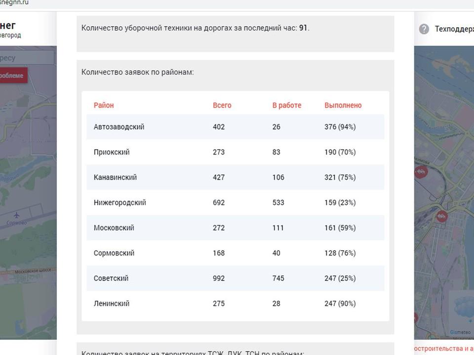 """Данные портала """"Антиснег"""" на 9 утра. Фото:antisnegnn.ru"""