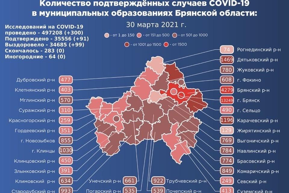 Опасную инфекцию за прошедший день обнаружили в 16 муниципалитетах Брянской области.