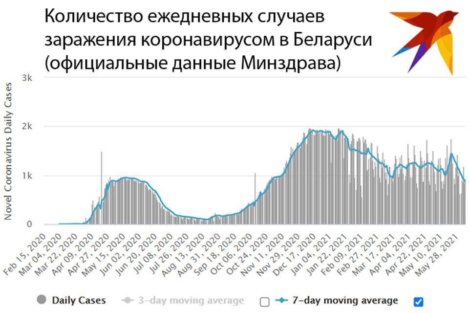 Количество ежедневных случаев заражения коронавирусом в Беларуси. Данные Минздрава.