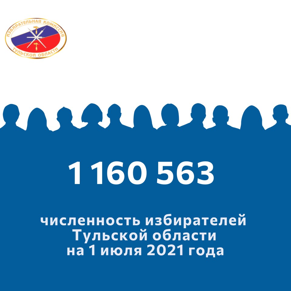Численность избирателей, зарегистрированных на территории Тульской области на 1 июля 2021 года, - 1 млн 160 тыс 563 человека.