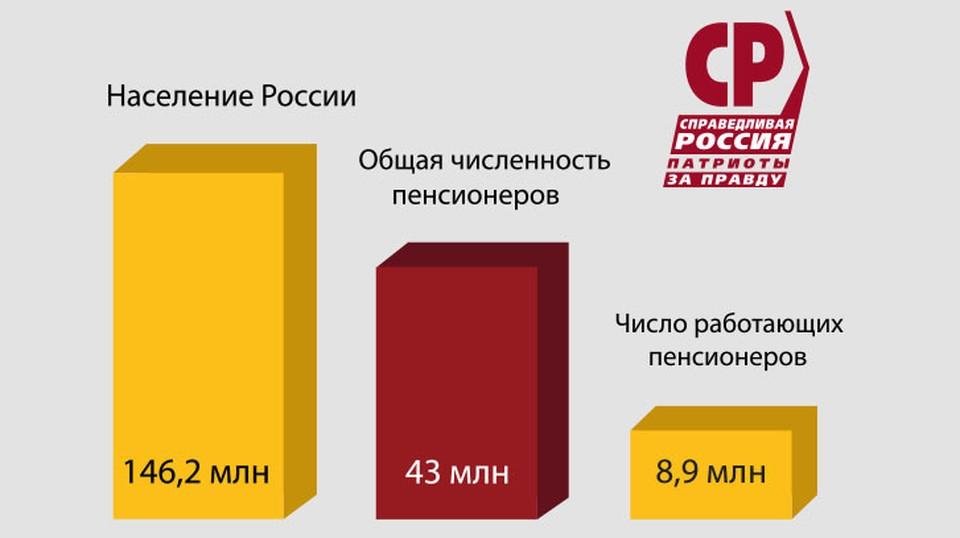 Партия «СПРАВЕДЛИВАЯ РОССИЯ – ЗА ПРАВДУ» потребовала проиндексировать пенсии работающим пенсионерам.
