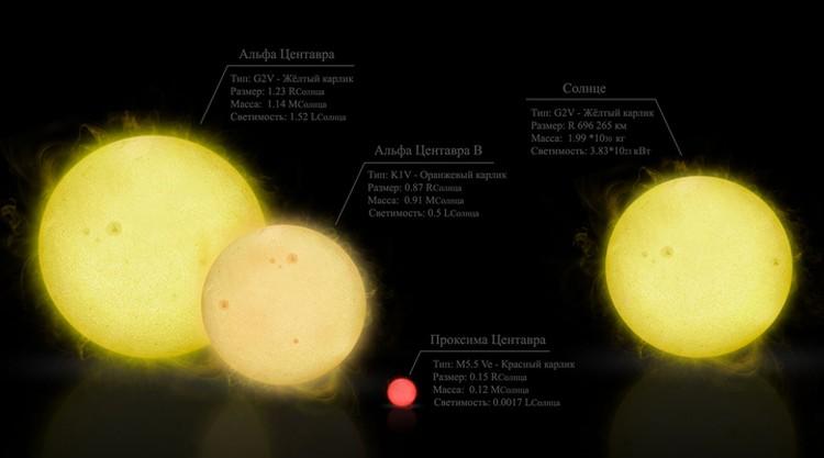 Система Альфа Центавра в сравнении с нашим Солнцем.