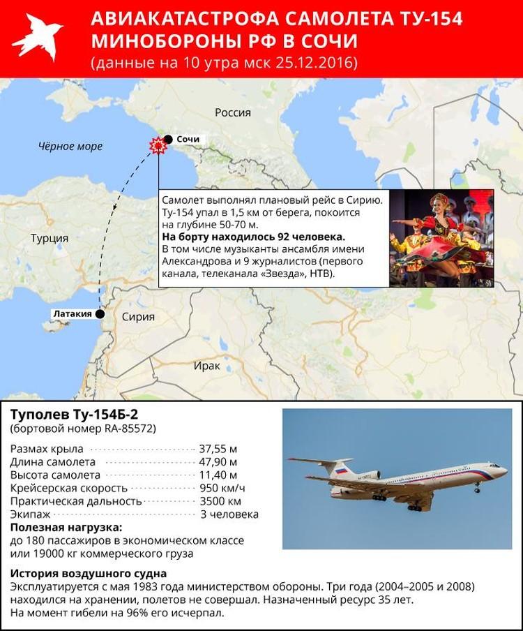 Прошло всего несколько часов после авиакатастрофы Ту-154 в Сочи и пока эксперты лишь строят догадки, что могло стать причиной такого страшного ЧП