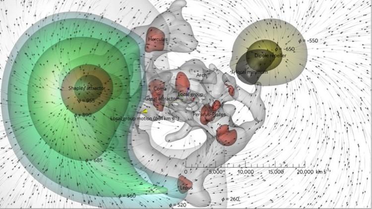 Схема движения соседних с нами галактических структур под действием Великого Аттрактора и Дипольного Отпугивателя.