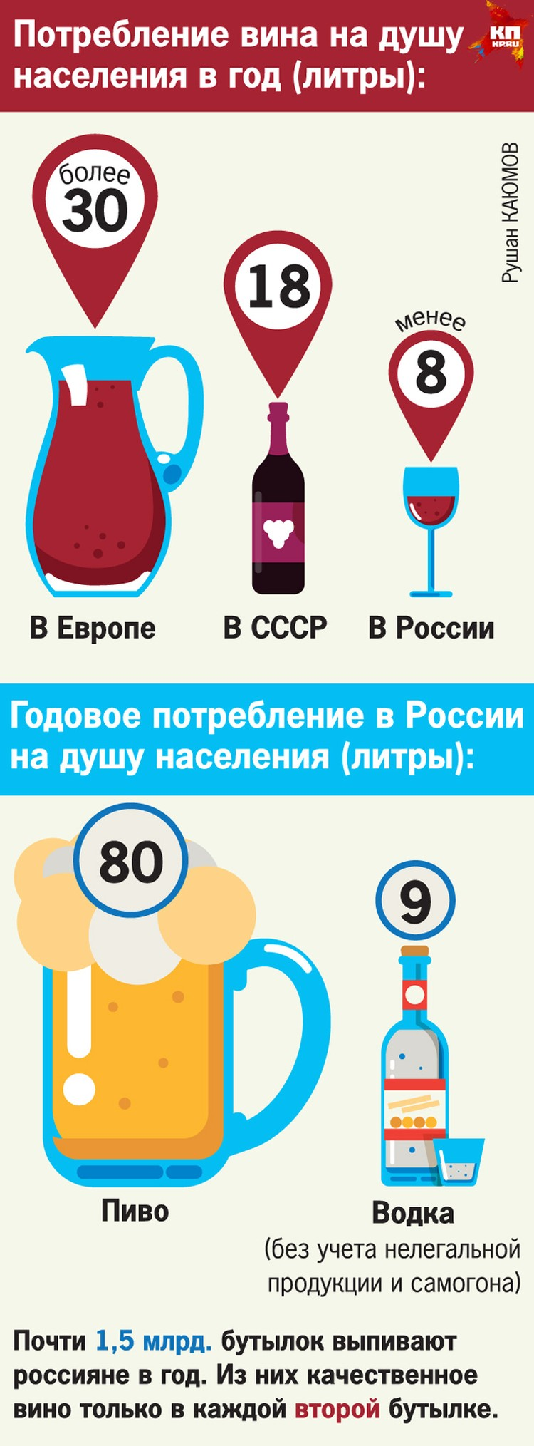 Потребление вина на душу населения.