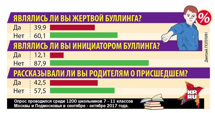 Опрос школьников