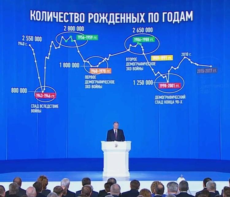 Для решения задачи демографического прорыва регионы получат из федерального бюджета 50 миллиардов рублей.