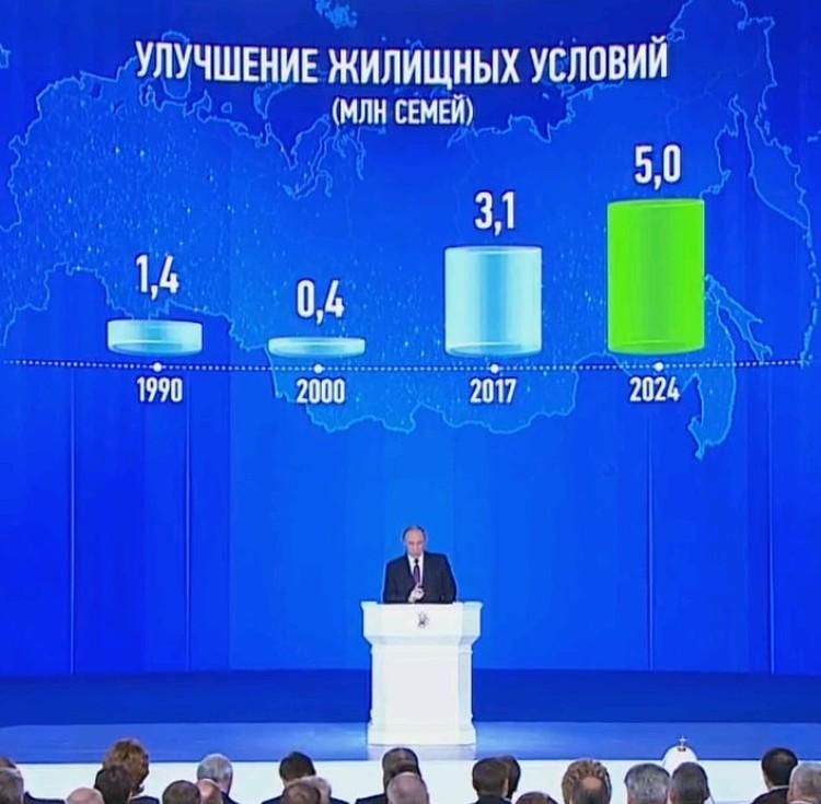 Россия будет стремиться к снижению ипотечной ставки до 7% и росту темпов строительства жилья.