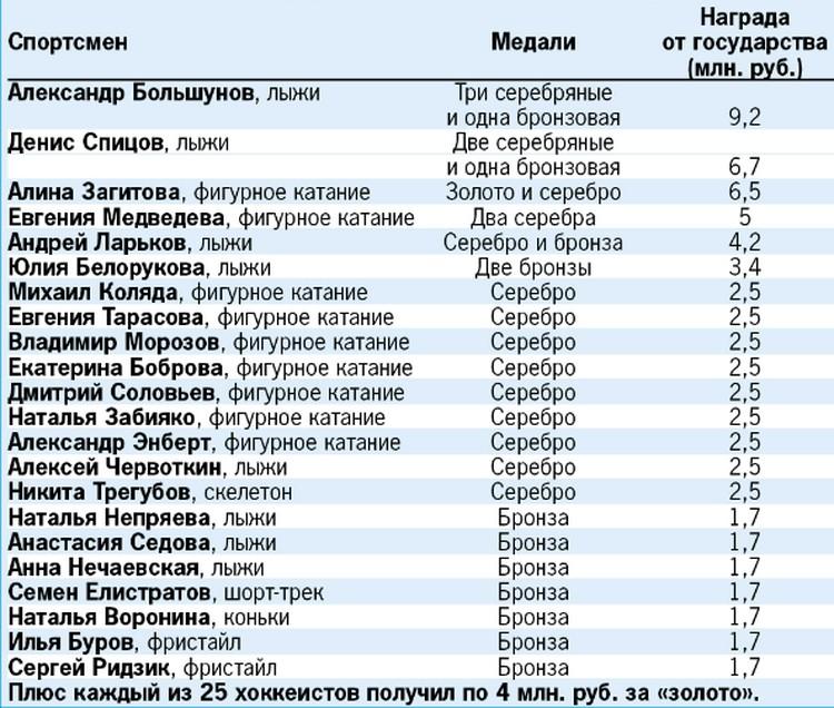Суммы, которые получат российские медалисты Пхенчхана-2018