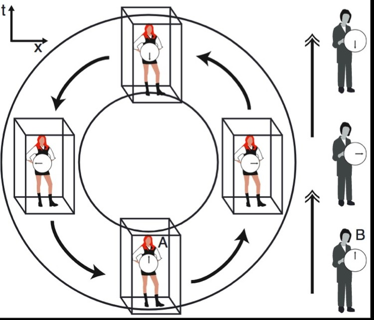 Схема, которой ученые проиллюстрировали принцип перемещения в прошлое и обратно - в будущее.