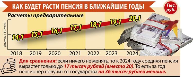 Как будет расти пенсия в ближайшие годы