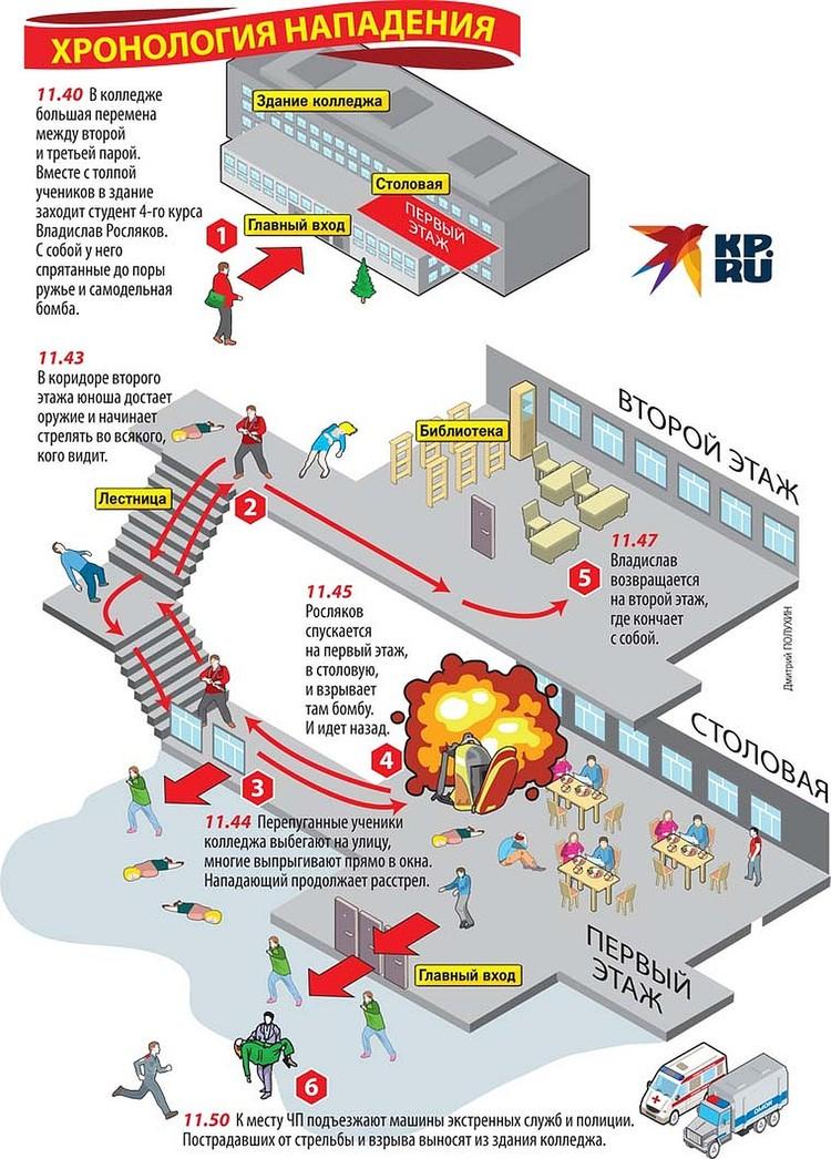 Хронология нападения
