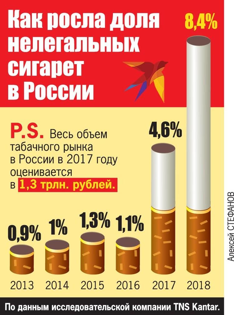 Как росла доля нелегальных сигарет в России.