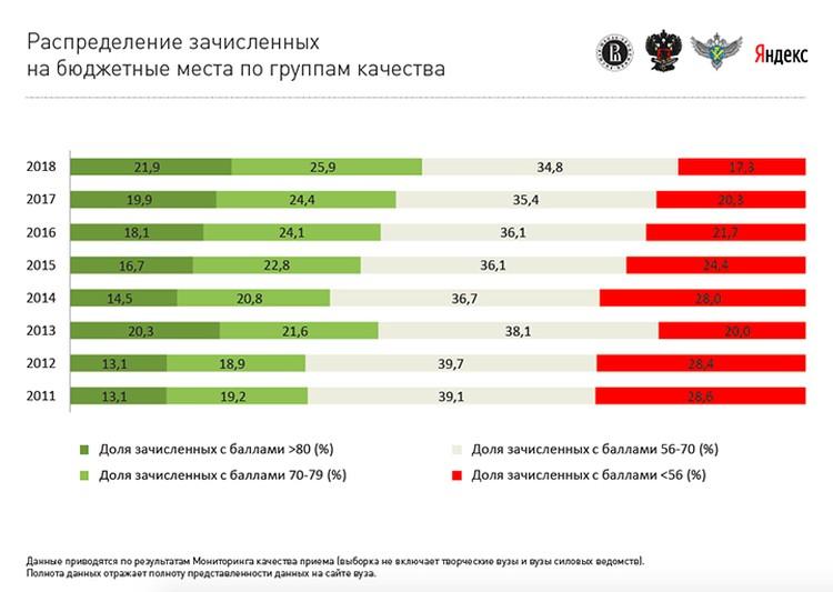 17,3 % зачисленных на бюджетные места - троечники