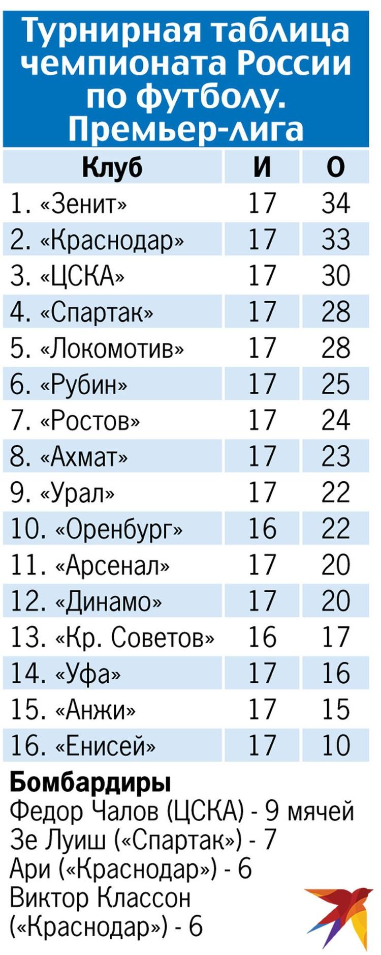 Турнирная таблица чемпионата России по футболу. Премьер-лига.
