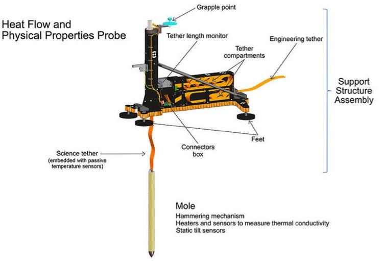 Схема прибора для проникновения в недра Марса.