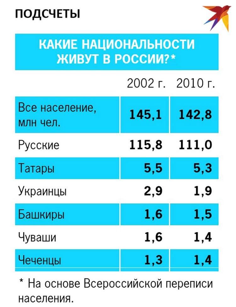 Какие национальности живут в России?