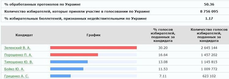 Замыкает тройку лидеров Юлия Тимошенко