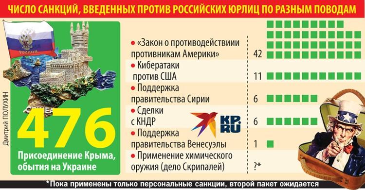 Число санкций, введенных против российских юрлиц по разным поводам.