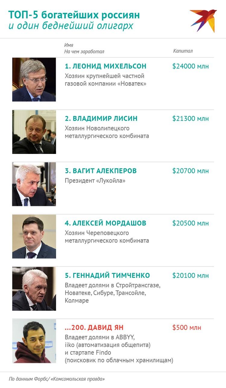 ТОП-5 богатейших россиян и один беднейший олигарх