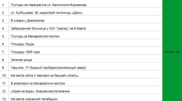 Каждую из этих площадок горожане предлагали под застройку больше 100 раз. Фото: Екатеринбург.рф