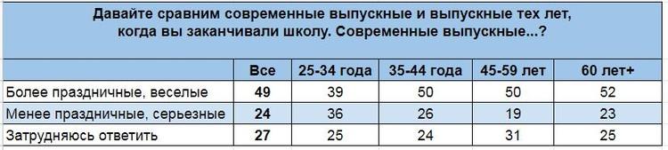 Результаты опроса ВЦИОМ