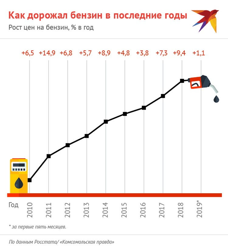 Как дорожал бензин в последние годы