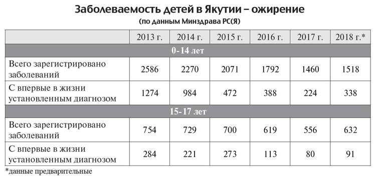 Статистика Минздрава Якутии заставляет задуматься.