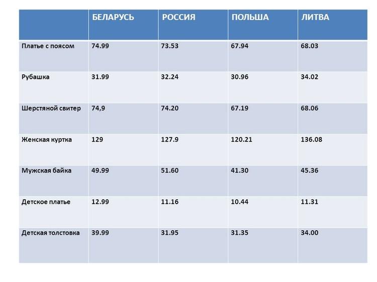 Как отличаются цены на одежду H&M в Беларуси и соседних странах?