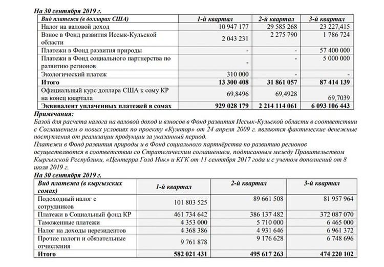 Платежи в бюджет Кыргызстана и обязательные отчисления за девять месяцев 2019 года.