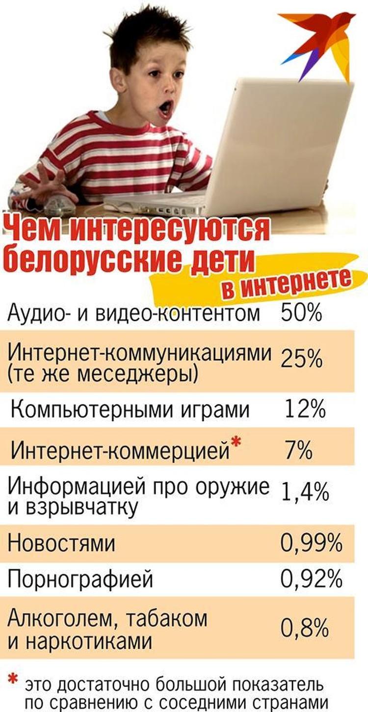 Чем занимаются белорусские дети в интернете?
