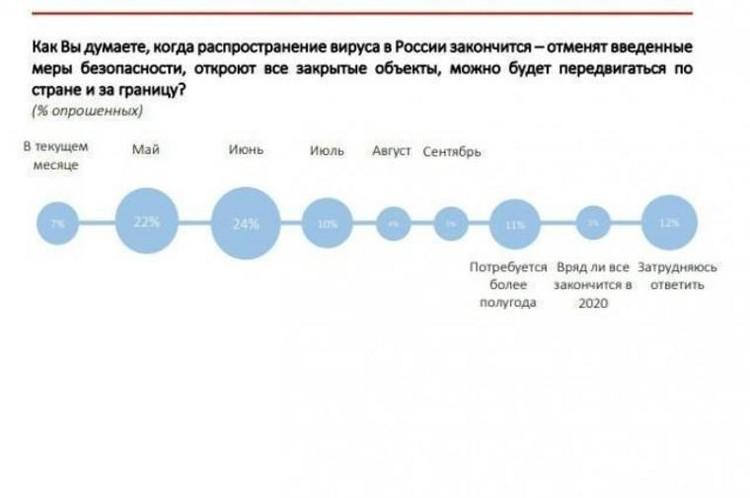 Диаграмма предоставлена Социологическим антикризисным центром.