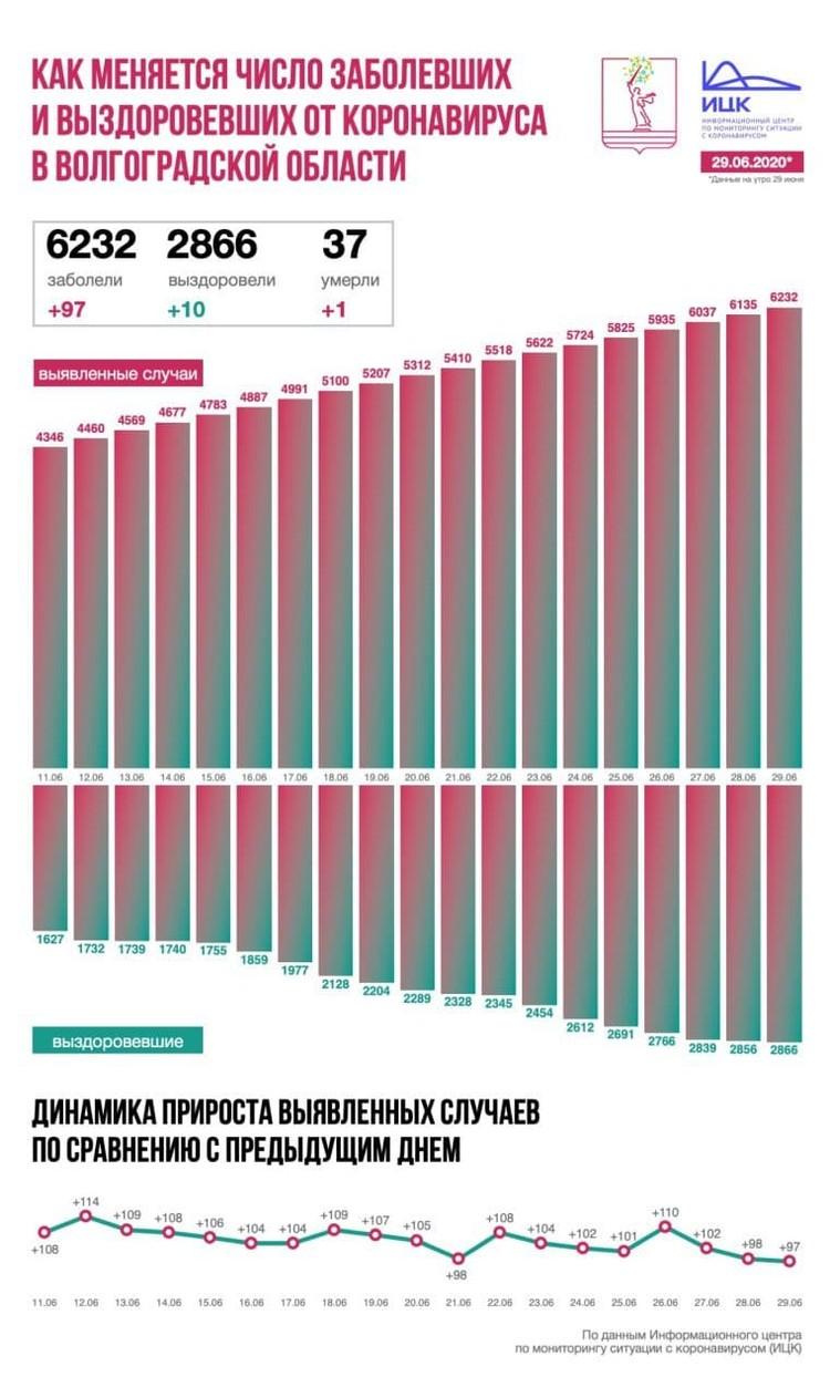 Инфографика ИЦК по темпам распространения коронавируса в Волгоградской области.