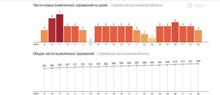 Динамика роста заболеваемости в ЕАО на 30 июня по данным Яндекс-коронавирус