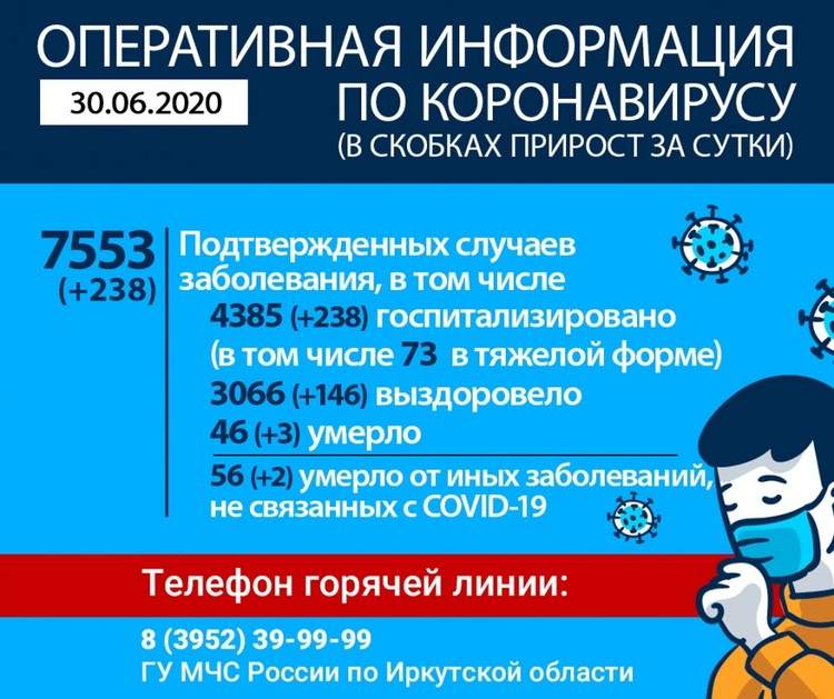 Статистика заболеваемости в Иркутской области на 30 июня.