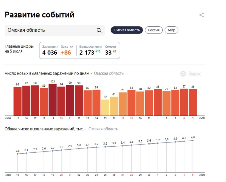 Статистика в Омской области.