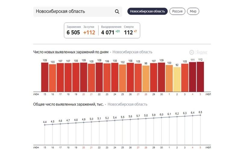 """За прошедшие сутки было зарегистрировано рекордное количество заболевших — 112 человек. Фото: Сервис """"Яндекс"""""""