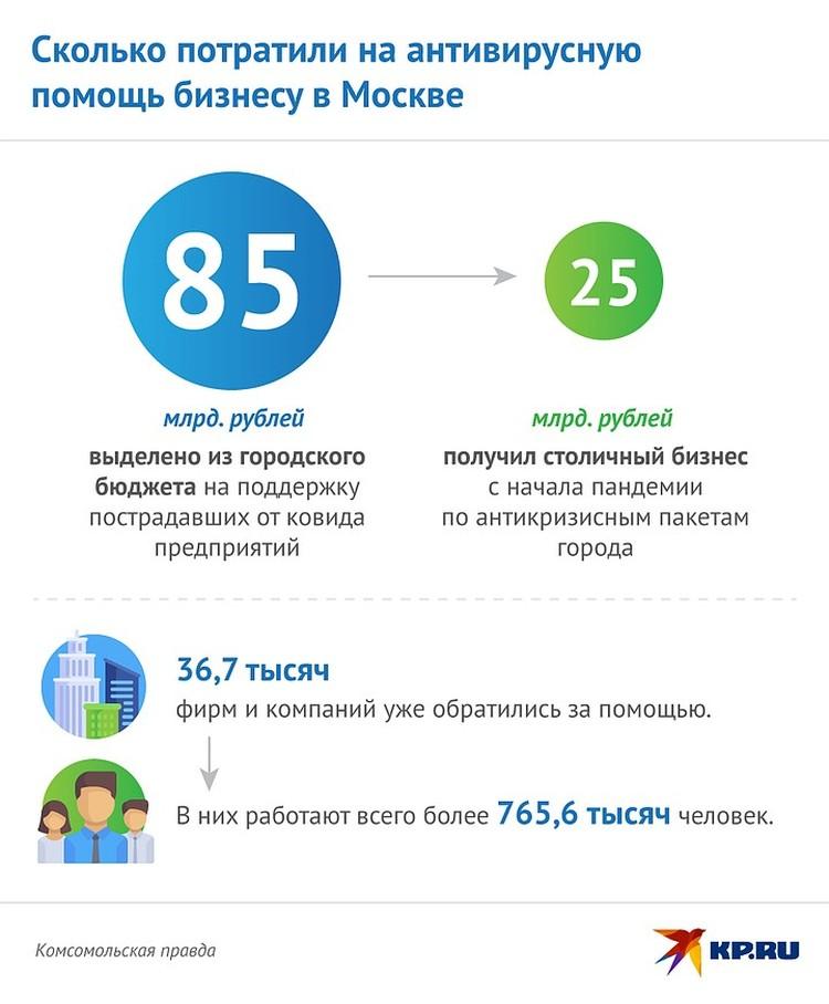 Сколько потратили на антивирусную помощь бизнесу в Москве