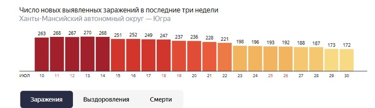 Фото:www.yandex.ru/covid19/stat