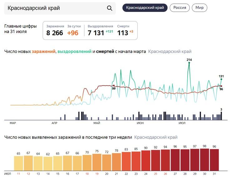 Статистика зараженных коронавирусом в Краснодарском крае Графика: Яндекс