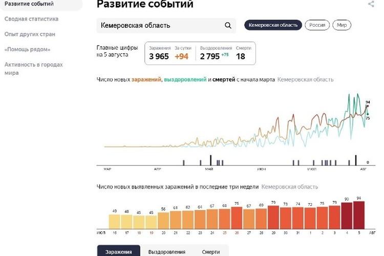 Статистика. Фото: Яндекс